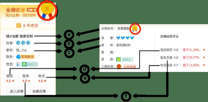 Taobao Seller explained